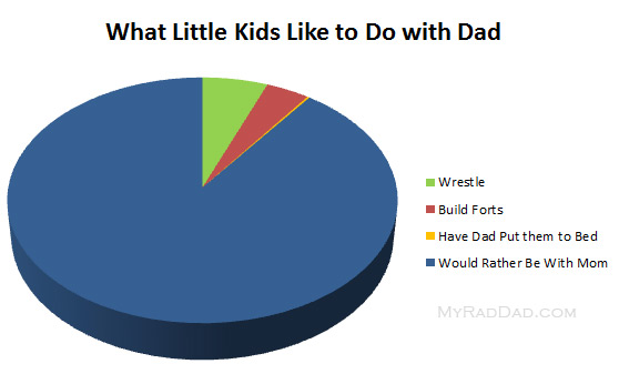 What Little Kids Like to Do With Dad - Graph