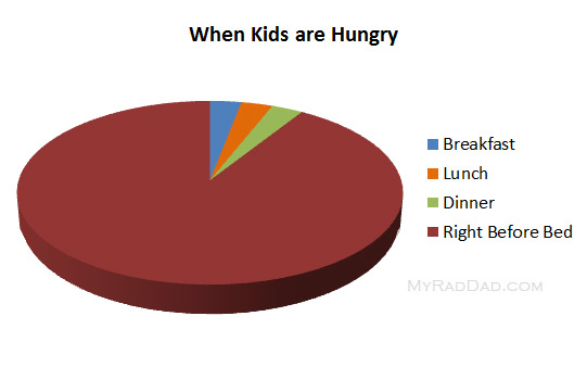 When Kids are Hungry